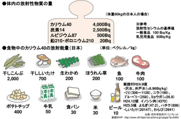 放射性壊変系列を構成しない放射性物質イメージ図